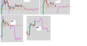 Forex Market Predictor Software – Easy to use- Xprofuter -For Mt4 Platforms