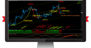 Accurate Profitable Trading System Forex INDICATOR Signals – FOREX MT4