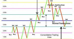 Murrey Levels PRO – Professional Trading System, Strategy – Forex MT4 Indicator