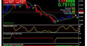 Forex Indicator Forex Trading System Best mt4 Trend Strategy – Scalping Action