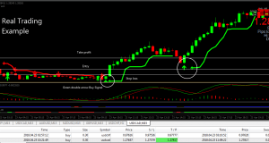 Forex Trading System non repaint indicators 99.99% accurate profitable