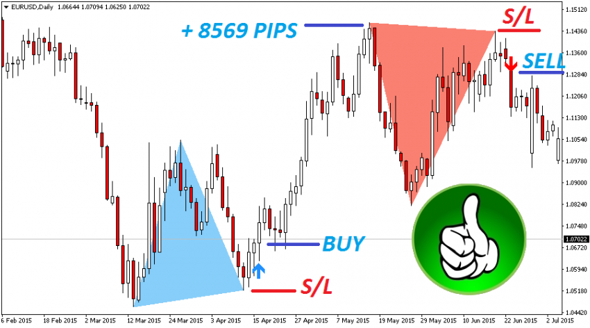 The Best Binary Options/Forex Trading System Indicator -Double Top/Bottom- 2020 1